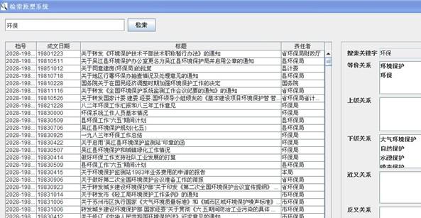 1.绪言 档案信息检索从手工检索发展到计算机检索阶段,在检索速度、准确率方面都有了很大的进步。但是,传统计算机档案信息检索系统受制于关键词匹配技术,只能进行词形的机械匹配,加上表达差异、信息孤岛以及汉语中一词多义、一义多词等现象的共同影响,检索效果依然不能尽如人意:检索结果中常常包含大量的无用信息,真正有用的信息却又未被检索到,形成了检索出的档案没用,有用的档案又检索不到的利用矛盾。 作为一种能在语义和知识层面上描述信息系统的概念模型建模工具,本体理论提供了一种重要的解决上述问题的思路。研究